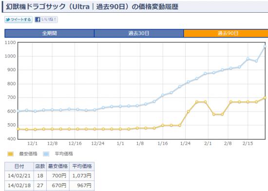 幻獣機ドラゴサック(Ultra|過去90日) 価格変動履歴 - 遊戯王☆カード検索