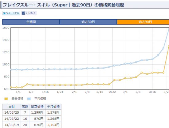ブレイクスルー・スキル(Super|過去90日) 価格変動履歴 - 遊戯王☆カード検索