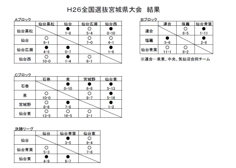 H26選抜県大会結果