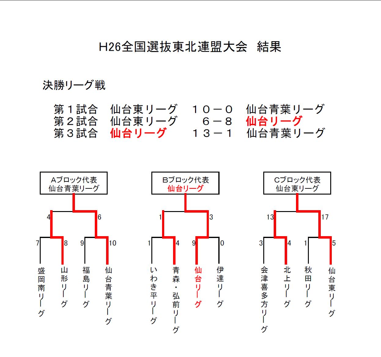 H26選抜東北大会結果
