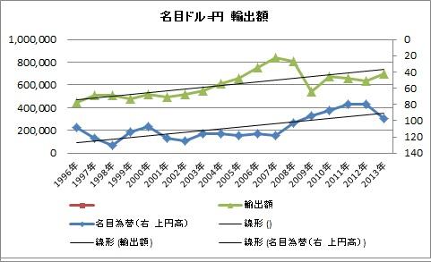 輸出 名目円