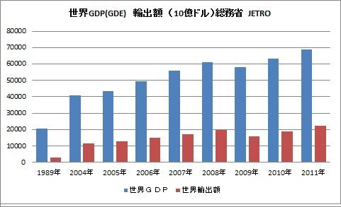 世界GDP 輸出額 伸び