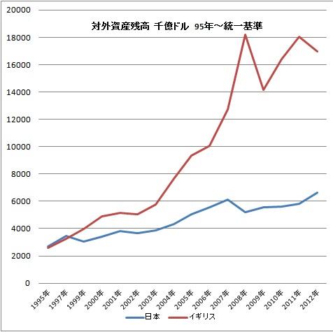 イギリス 日本 対外資産.jpg