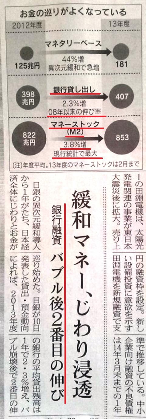 日経26.4.11 マネーストック 伸び