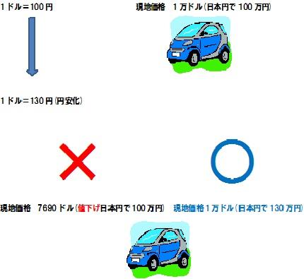 円安 現地価格