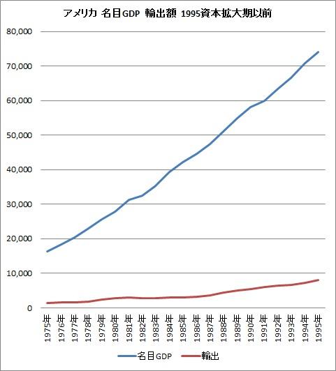 アメリカ 成長 1995年まで