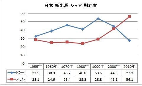 日本 輸出 シェア