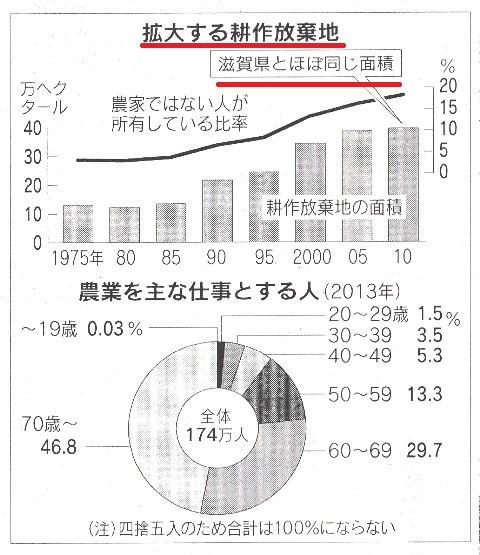 耕作放棄地 滋賀県
