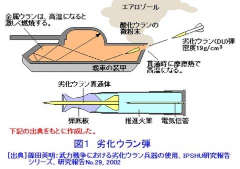 劣化ウラン弾2