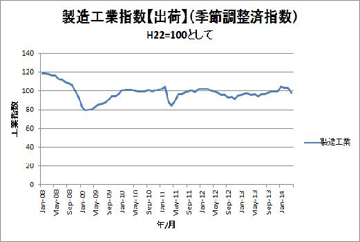 工業指数(製造工業)