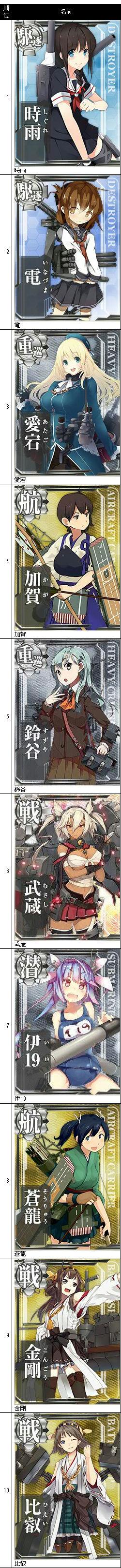 艦隊これくしょんキャラソート