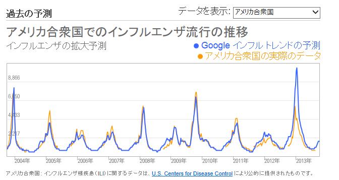 GoogleInfluenza.png
