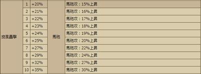旋風轟撃Wiki