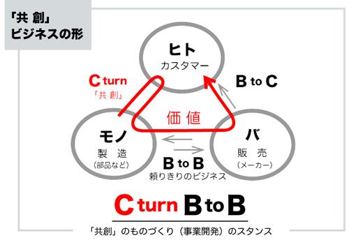 供創 Cターン B to B
