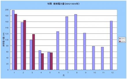 2013-201405graph.jpg