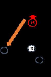 相撲時配置図危険