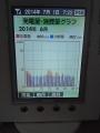 140701発電量・消費量