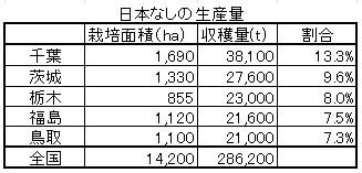 梨の生産量