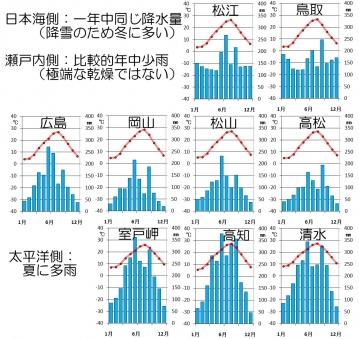 中四国の降水量比較