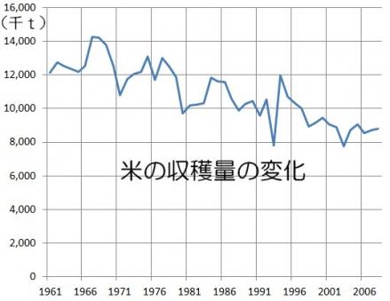 米の収穫量の変化