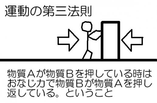 作用・反作用の法則