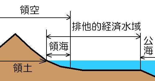 領海と排他的水域