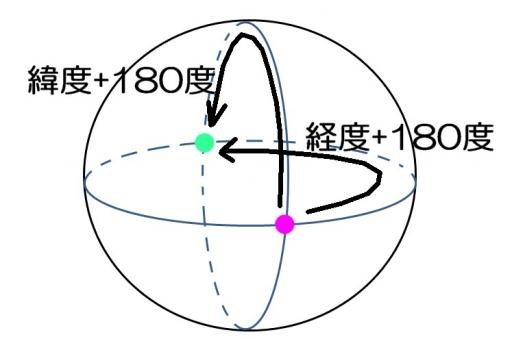 対蹠点の位置