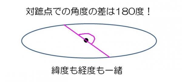 対蹠点までの角度の差