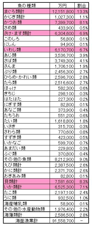 日本の魚類別生産量