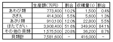 貝類の生産額