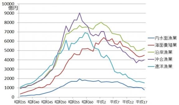 漁業部門別生産額の推移