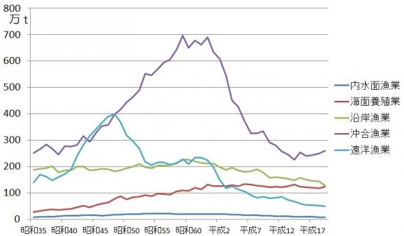 漁業部門別生産量の推移