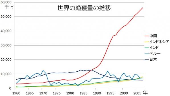 世界の漁獲量の推移