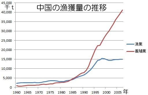 中国の漁獲量の推移