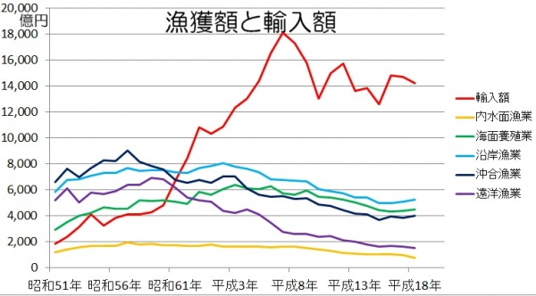 日本の水産物輸入額