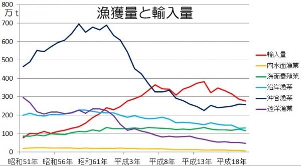 日本の水産物輸入量