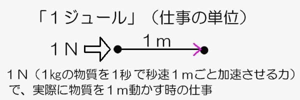 1ジュールの図