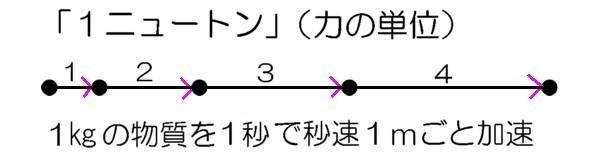 1ニュートンの図