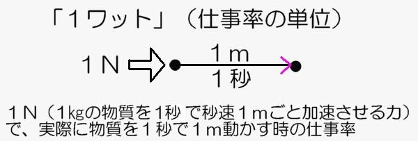 1ワットの図