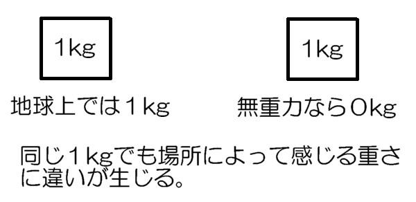 1kgの質量と重量
