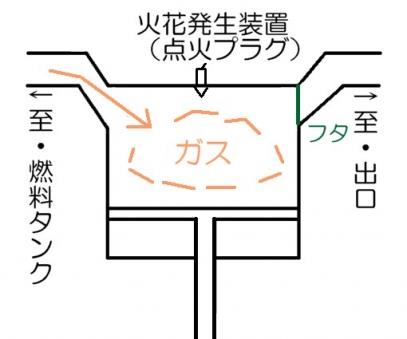 内燃機関手順1