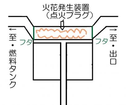 内燃機関手順2