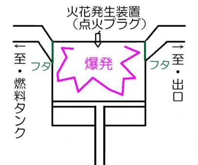 内燃機関手順3