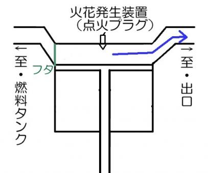 内燃機関手順4