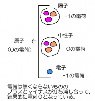原子の電荷