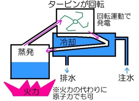 火力発電の仕組み