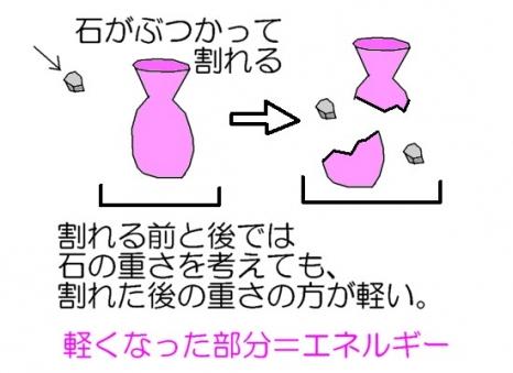 核分裂反応
