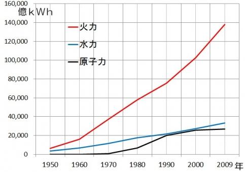 発電量の変化