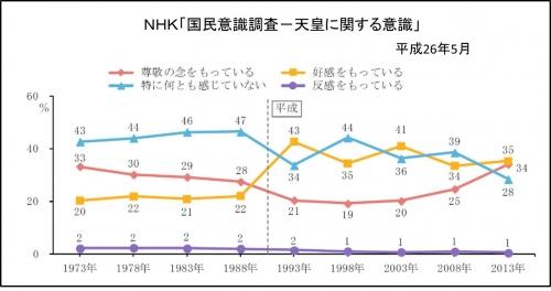 NHK国民意識調査-天皇140523