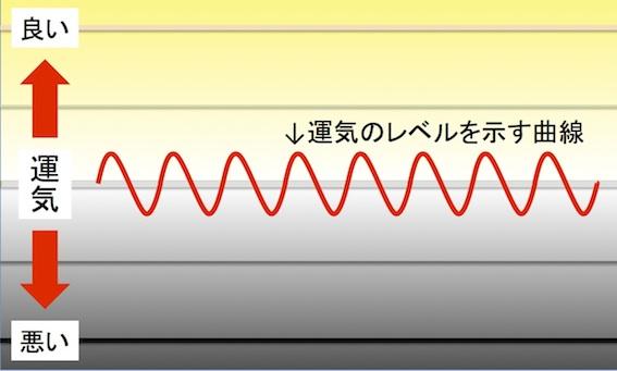 普通の運気曲線